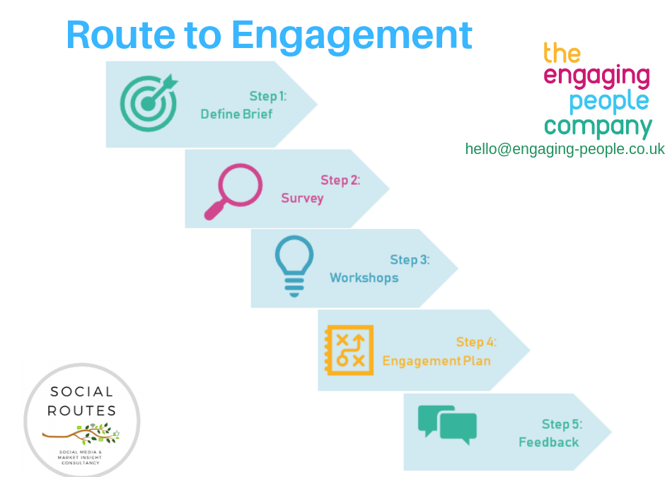 Find Your Route to Engagement